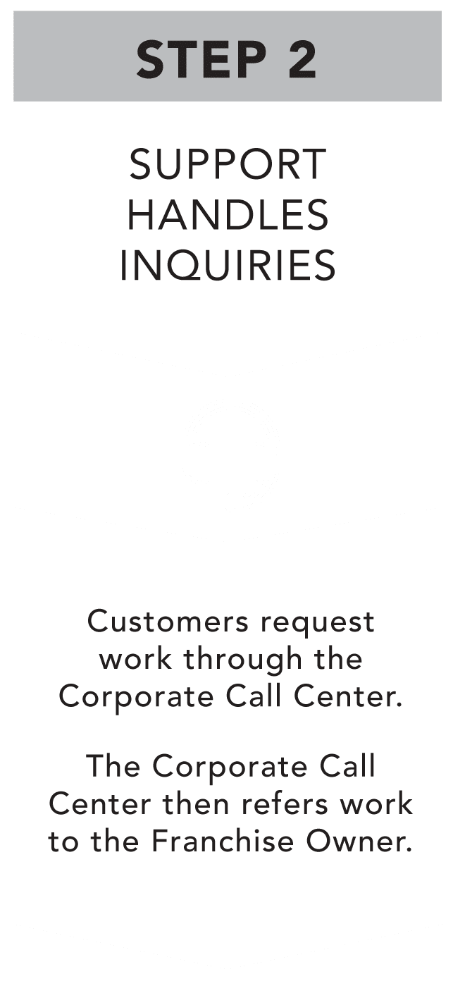 If you want to take advantage of the franchise flooring opportunity with minimal effort, Footprints Floors provides customer support through a corporate call center.