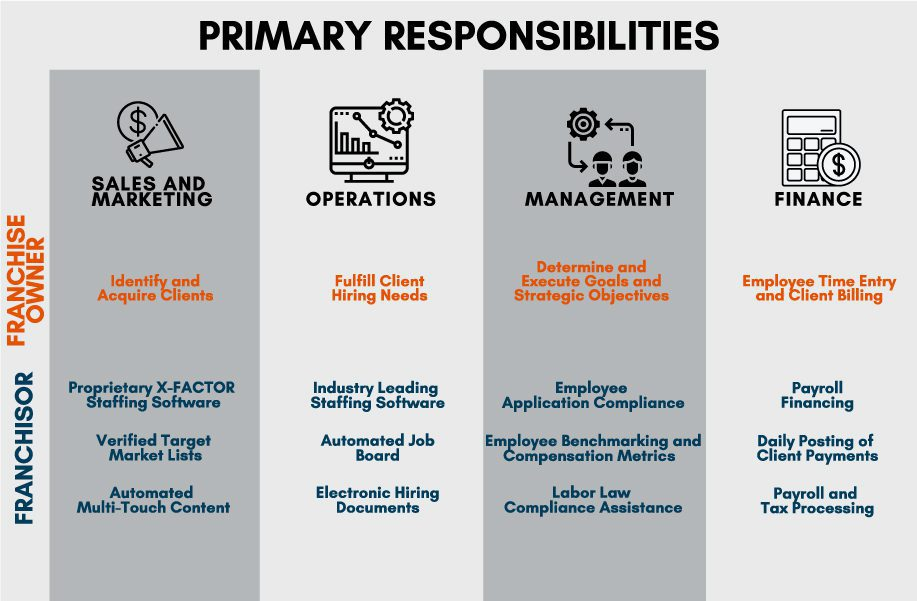 recruitment franchise infographic of primary responsibilities